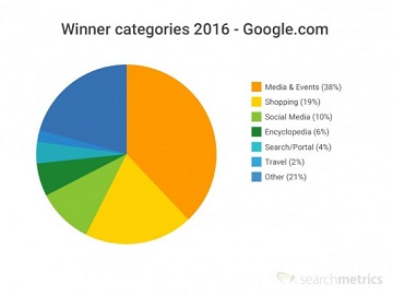 What can we learn from the winners and losers of organic search in 2016?