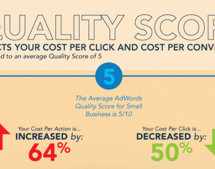 6 Ways to Lower Your CPC with Landing Page Optimization