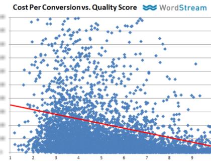 CPA vs Quality Score